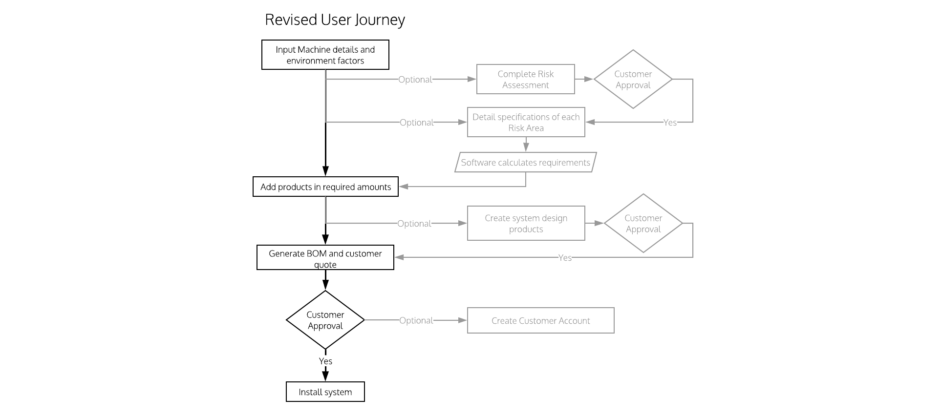 Diagram of original User Journey which took a shorter path through the system and allowed user to bypass steps to generate a quick quote, then return later to make the machine compliment with Australian standards