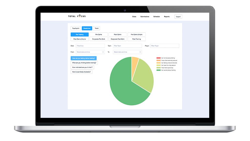 Total Focus Symfony Software Platform